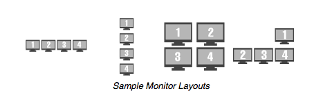 sample ThinManager monitor configurations